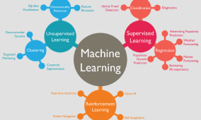 Conceitos básicos sobre Machine Learning