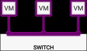Figura 1: Hub