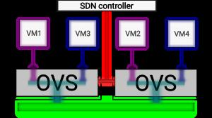 Figura 5: dois nós com rede provedora e OVS controlado por OpenFlow