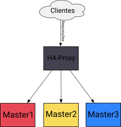 Requisições -> Load Balancer -> Masters