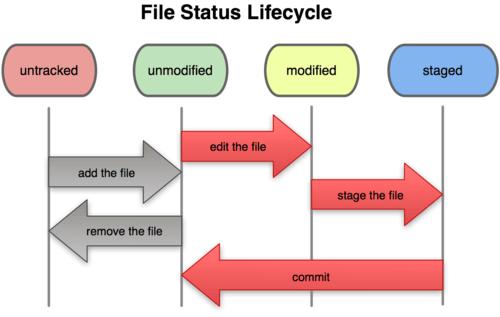 git ciclo de vida 02