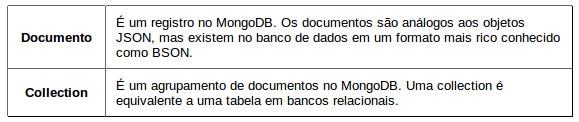 Glossário MongoDB