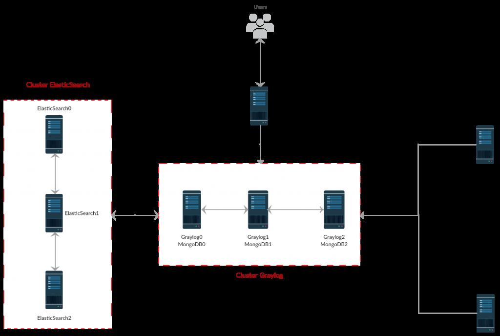 Nginx/HAProxy se comunicam com os servidores Graylog/MongoDB, que armazenam e leem informações no ElasticSearch, e recebem os logs de servidores com agents configurados.