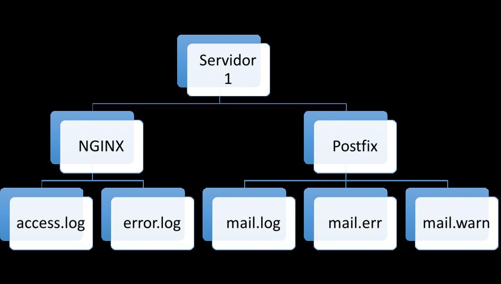 Servidor -> Serviço -> Tipo de Log