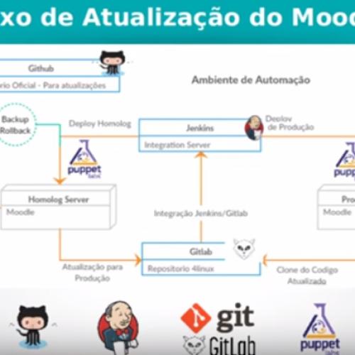 Palestra MoodleMoot -Escalabilidade do Moodle na Nuvem AWS